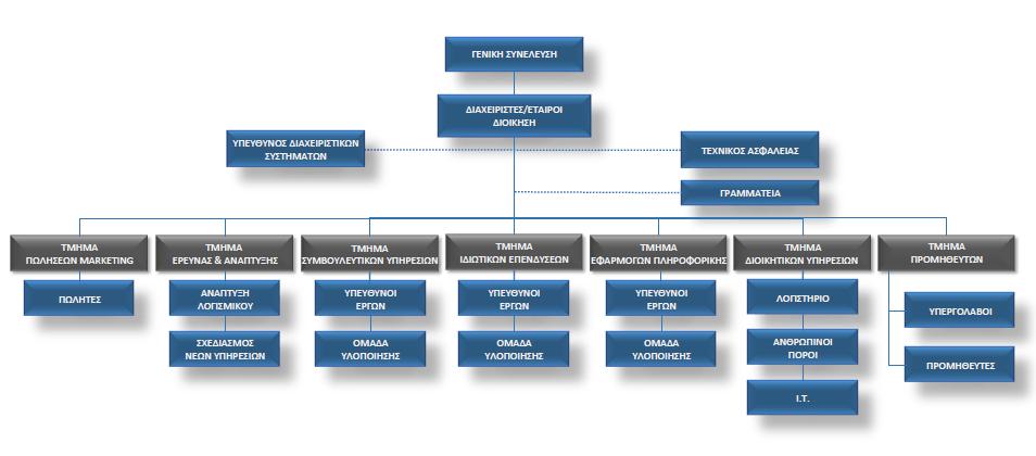 define_organogramma1